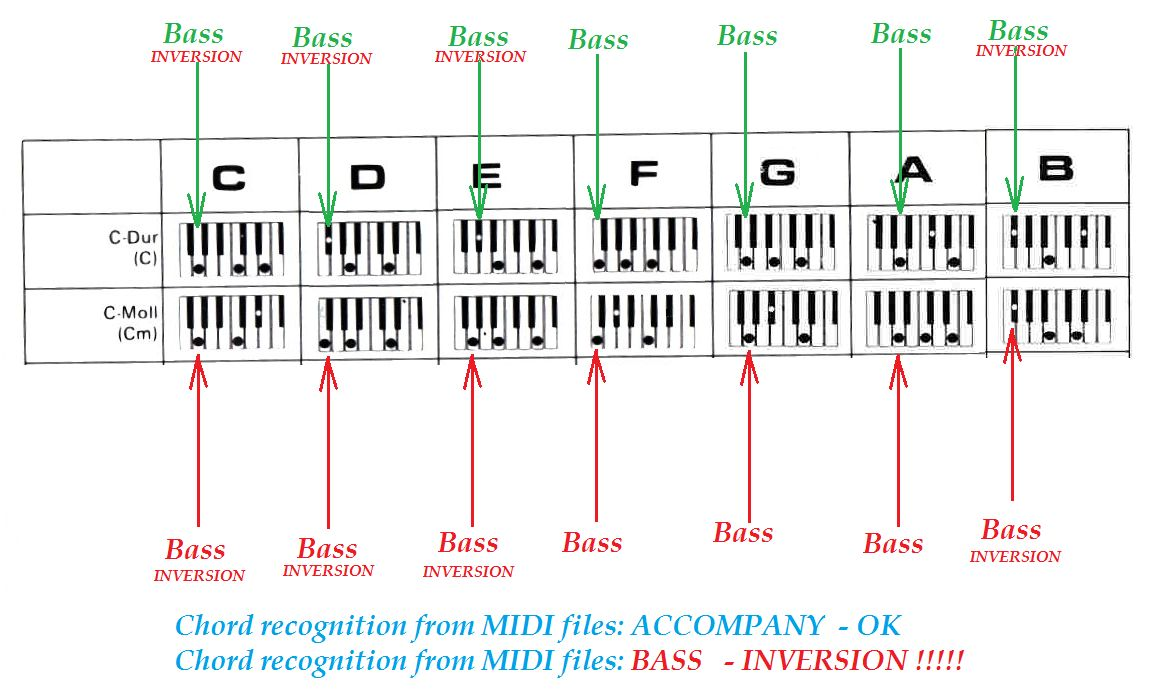 Korg Forums View Topic Chord Sequencer Chord Recognition From